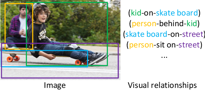 Figure 1 for Natural Language Guided Visual Relationship Detection