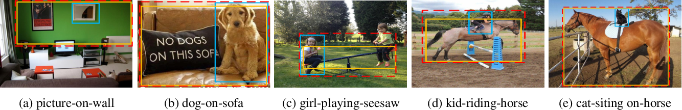 Figure 3 for Natural Language Guided Visual Relationship Detection