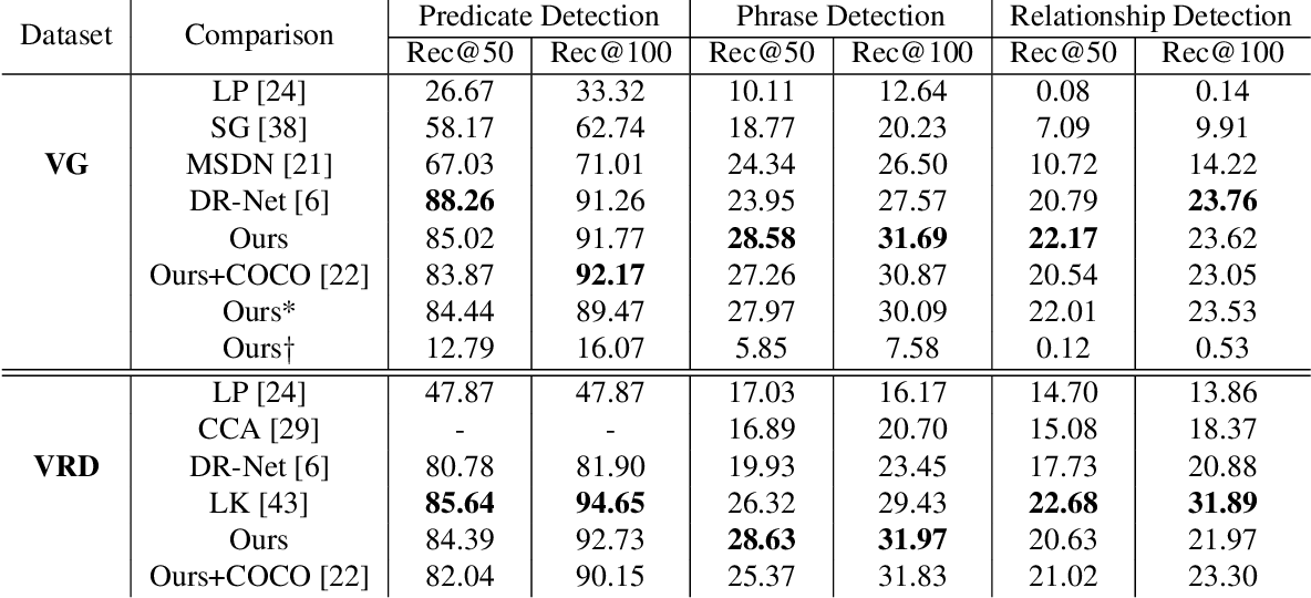Figure 2 for Natural Language Guided Visual Relationship Detection