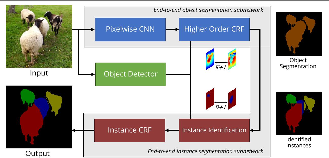 Figure 3 for Bottom-up Instance Segmentation using Deep Higher-Order CRFs