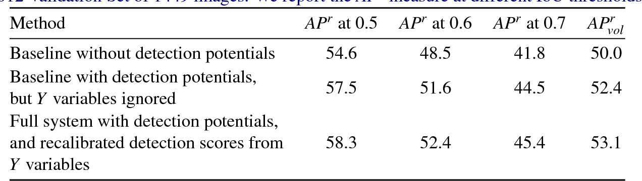 Figure 2 for Bottom-up Instance Segmentation using Deep Higher-Order CRFs