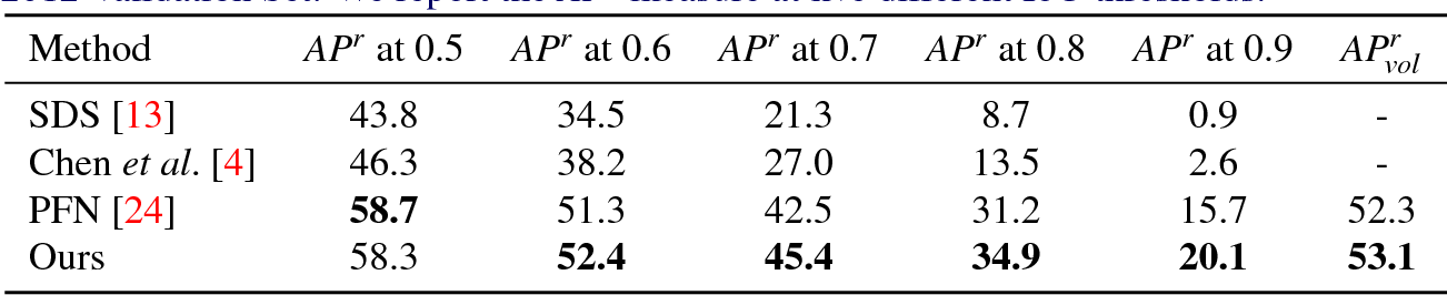 Figure 4 for Bottom-up Instance Segmentation using Deep Higher-Order CRFs