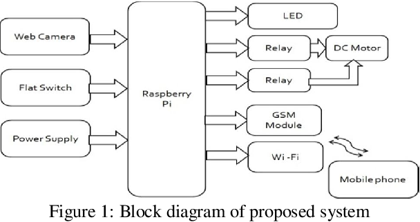 PDF] Automatic Gate Security System by using Raspberry Pi with Image
