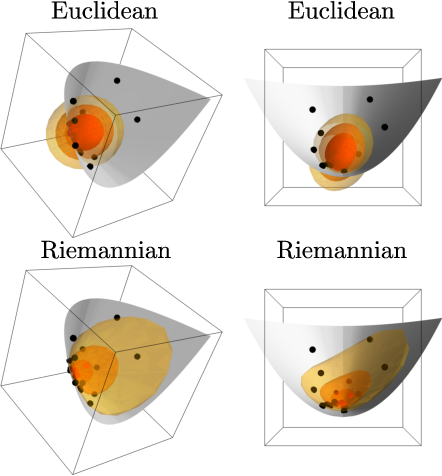 Figure 1 for Probabilistic Riemannian submanifold learning with wrapped Gaussian process latent variable models