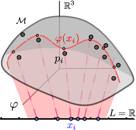 Figure 3 for Probabilistic Riemannian submanifold learning with wrapped Gaussian process latent variable models