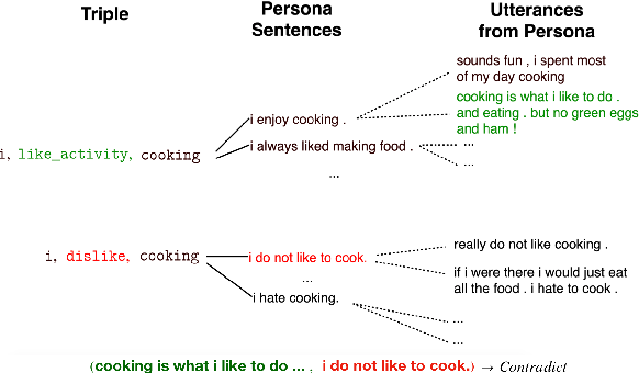 Figure 3 for Dialogue Natural Language Inference