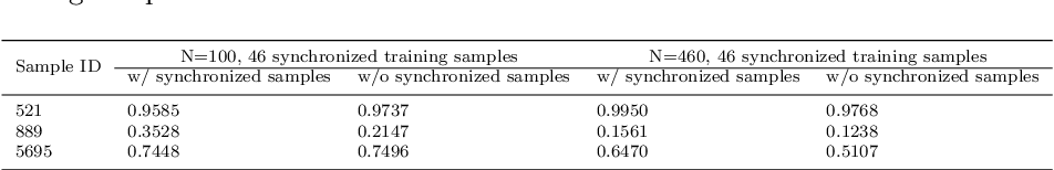 Figure 2 for Unified Regularity Measures for Sample-wise Learning and Generalization