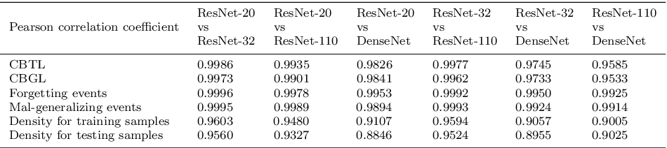Figure 4 for Unified Regularity Measures for Sample-wise Learning and Generalization