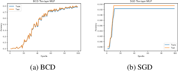 Figure 1 for Global Convergence in Deep Learning with Variable Splitting via the Kurdyka-Łojasiewicz Property