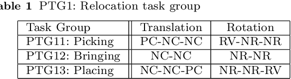 Figure 2 for Semantic constraints to represent common sense required in household actions for multi-modal Learning-from-observation robot