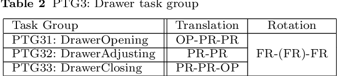 Figure 4 for Semantic constraints to represent common sense required in household actions for multi-modal Learning-from-observation robot