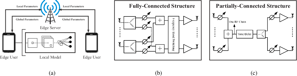 Figure 1 for Edge Federated Learning Via Unit-Modulus Over-The-Air Computation (Extended Version)