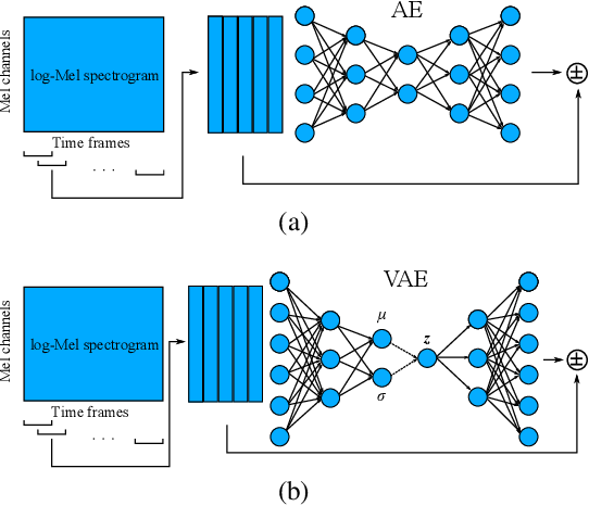 Figure 1 for Anomalous sound detection based on interpolation deep neural network