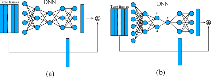Figure 2 for Anomalous sound detection based on interpolation deep neural network