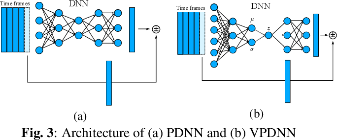 Figure 3 for Anomalous sound detection based on interpolation deep neural network