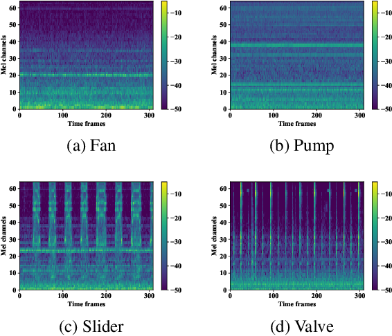 Figure 4 for Anomalous sound detection based on interpolation deep neural network