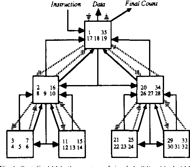 Figure 1 From A Note On Architectures For Large Capacity Cams