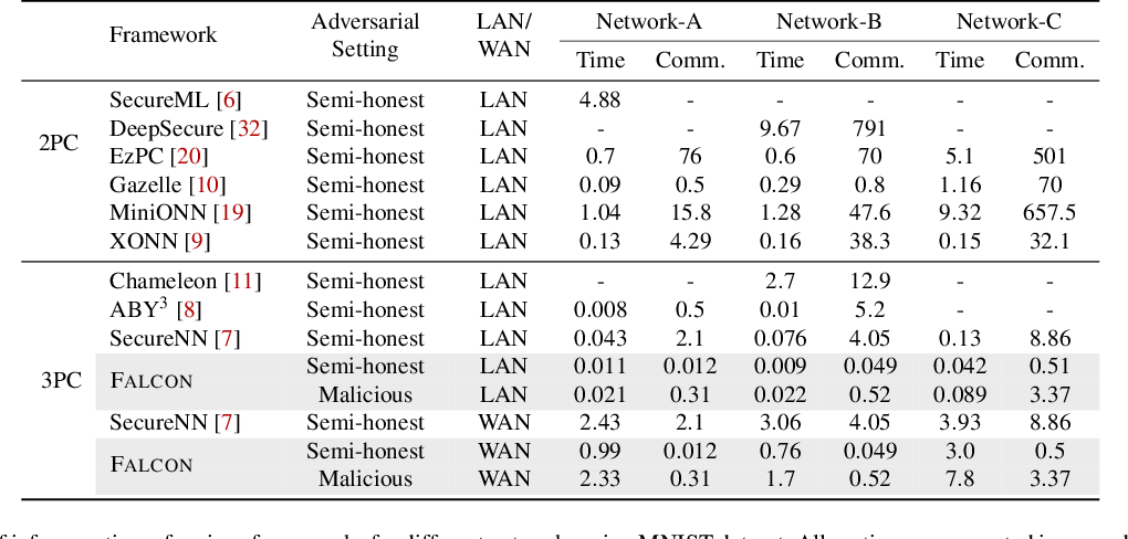 Figure 3 for FALCON: Honest-Majority Maliciously Secure Framework for Private Deep Learning