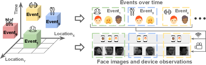 Figure 1 for Autonomous Learning for Face Recognition in the Wild via Ambient Wireless Cues