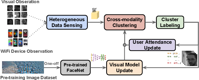 Figure 3 for Autonomous Learning for Face Recognition in the Wild via Ambient Wireless Cues