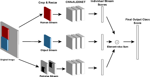 Figure 1 for Human-Object Interaction Detection:A Quick Survey and Examination of Methods