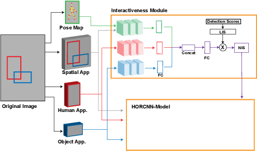 Figure 3 for Human-Object Interaction Detection:A Quick Survey and Examination of Methods