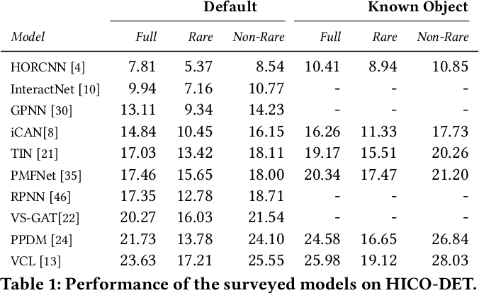 Figure 2 for Human-Object Interaction Detection:A Quick Survey and Examination of Methods