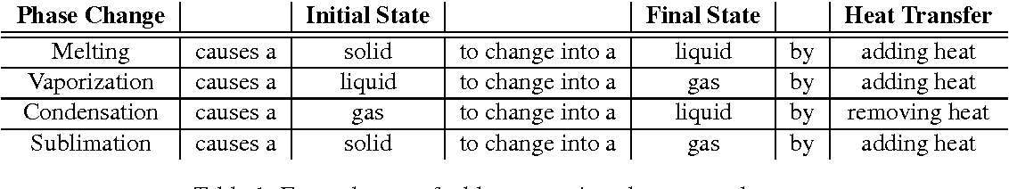 Figure 1 for TabMCQ: A Dataset of General Knowledge Tables and Multiple-choice Questions