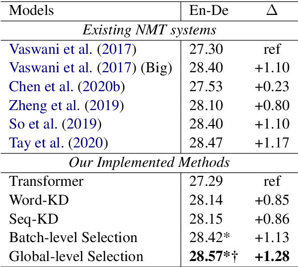 Figure 4 for Selective Knowledge Distillation for Neural Machine Translation