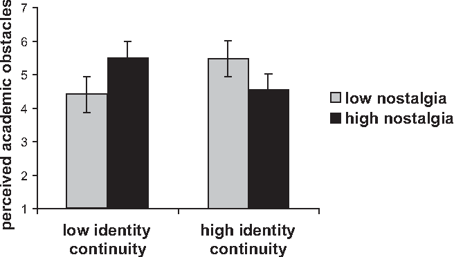 Effects of identity continuity manipulation and nostalgia manipulation on  perceived academic obstacles a5cdaebd1