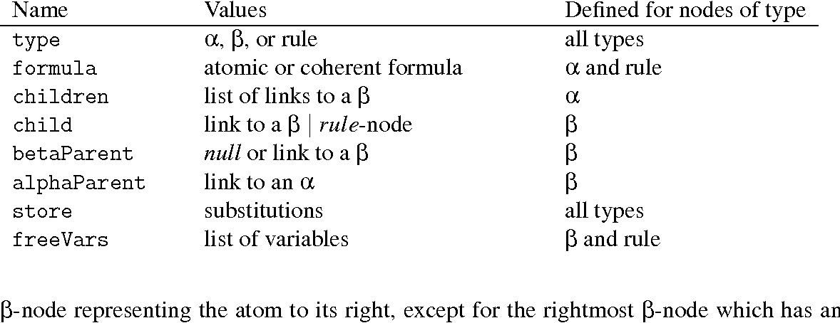 Table 1 from Efficient Rule-Matching for Automated Coherent Logic