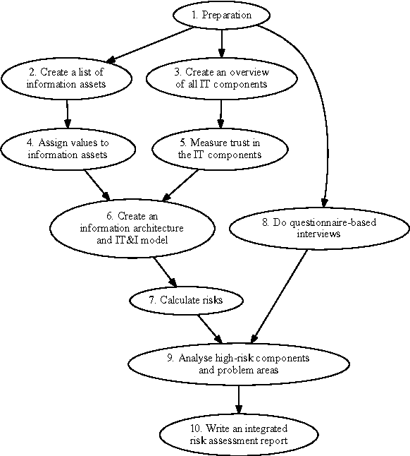 Figure 2 from A Model-based Information Security Risk