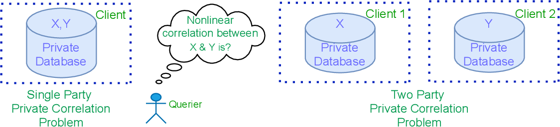 Figure 1 for Private measurement of nonlinear correlations between data hosted across multiple parties