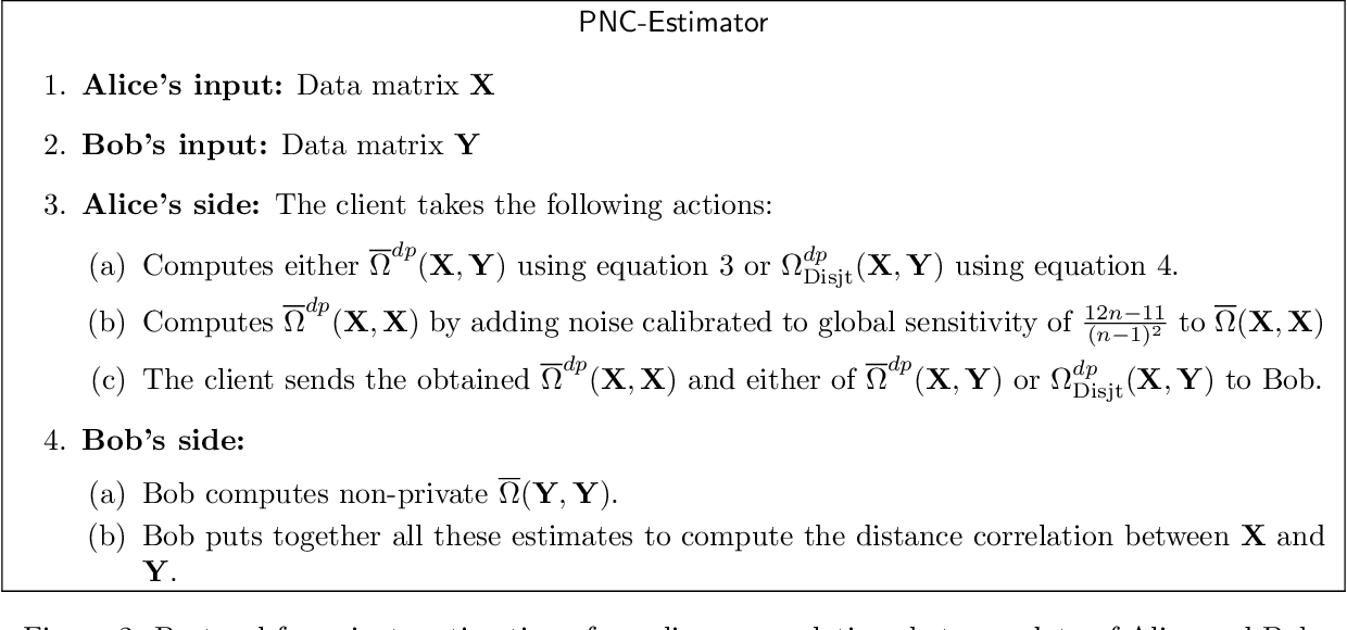 Figure 2 for Private measurement of nonlinear correlations between data hosted across multiple parties