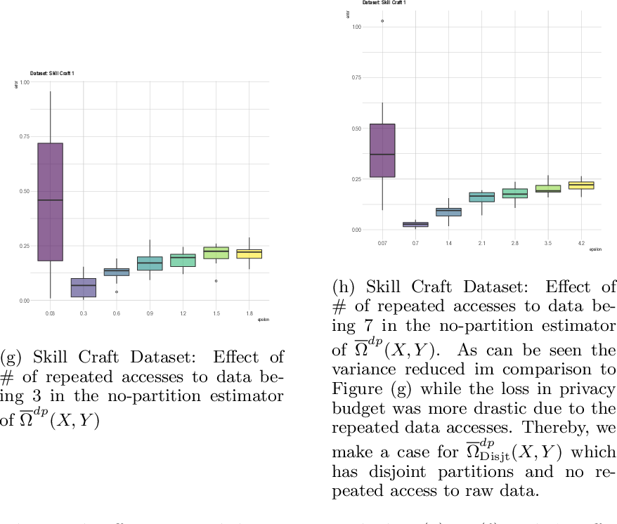 Figure 3 for Private measurement of nonlinear correlations between data hosted across multiple parties