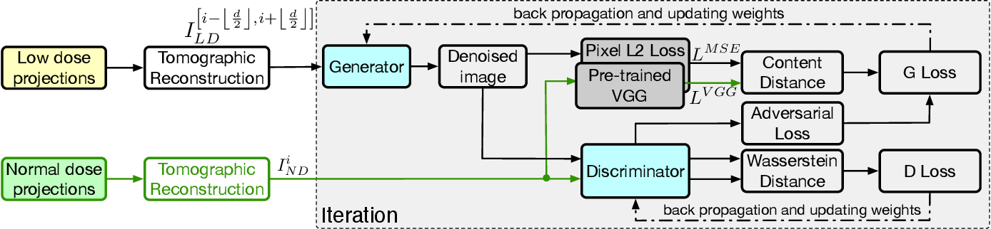 Figure 4 for TomoGAN: Low-Dose X-Ray Tomography with Generative Adversarial Networks