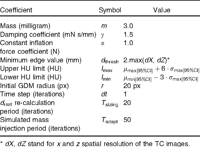 Deformable Surface Model For The Evaluation Of Abdominal Aortic