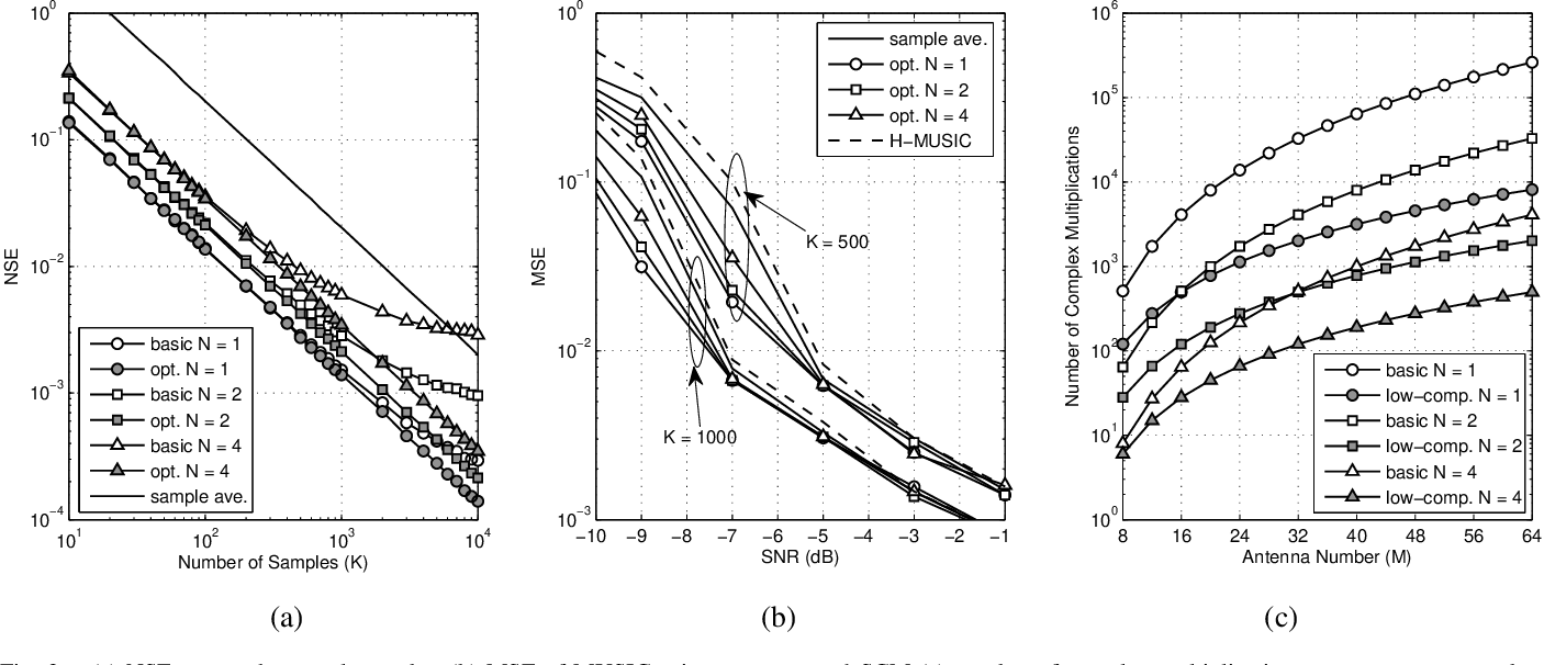 Figure 3 for Spatial Covariance Matrix Reconstruction for DOA Estimation in Hybrid Massive MIMO Systems with Multiple Radio Frequency Chains