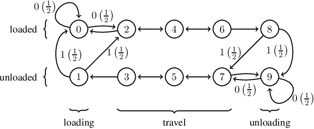 Figure 1 for Reconciling Rewards with Predictive State Representations