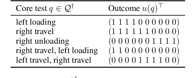 Figure 2 for Reconciling Rewards with Predictive State Representations