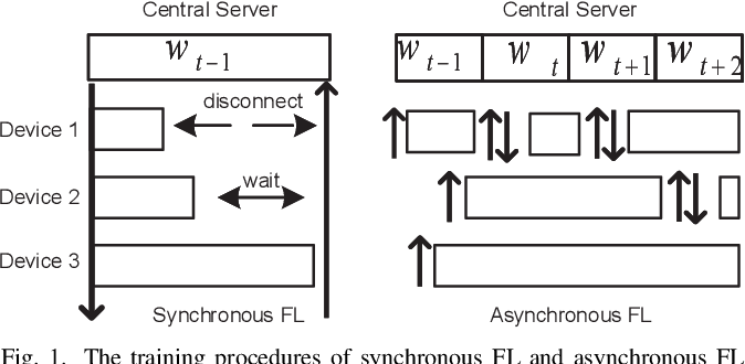 Figure 1 for CSAFL: A Clustered Semi-Asynchronous Federated Learning Framework