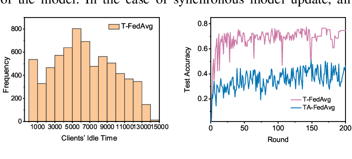 Figure 2 for CSAFL: A Clustered Semi-Asynchronous Federated Learning Framework
