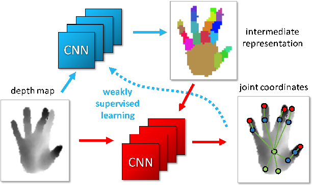 Figure 1 for Hand Pose Estimation through Semi-Supervised and Weakly-Supervised Learning