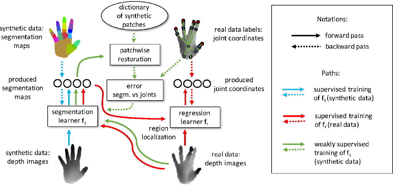 Figure 3 for Hand Pose Estimation through Semi-Supervised and Weakly-Supervised Learning
