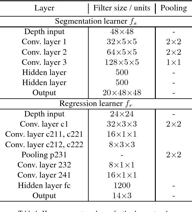 Figure 2 for Hand Pose Estimation through Semi-Supervised and Weakly-Supervised Learning