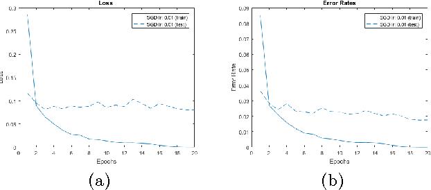 Figure 3 for LightNet: A Versatile, Standalone Matlab-based Environment for Deep Learning