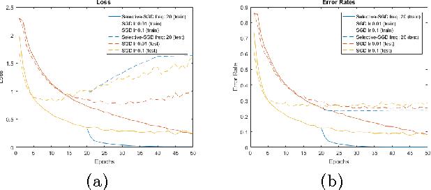 Figure 4 for LightNet: A Versatile, Standalone Matlab-based Environment for Deep Learning