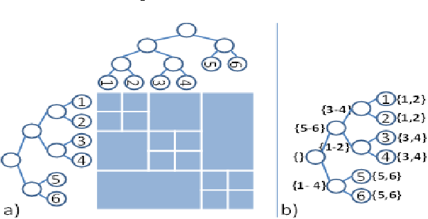Figure 1 for Variational Dual-Tree Framework for Large-Scale Transition Matrix Approximation