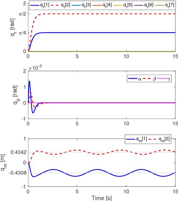 Figure 3 for Oscillation Damping Control of Pendulum-like Manipulation Platform using Moving Masses