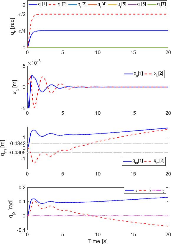 Figure 4 for Oscillation Damping Control of Pendulum-like Manipulation Platform using Moving Masses